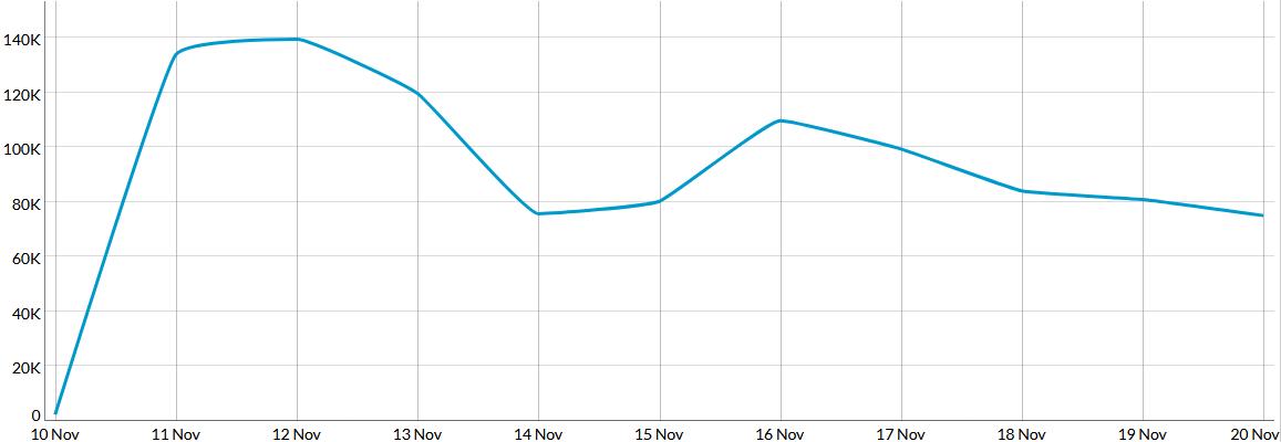 statistiques du 10/11/20 au 20/11/20